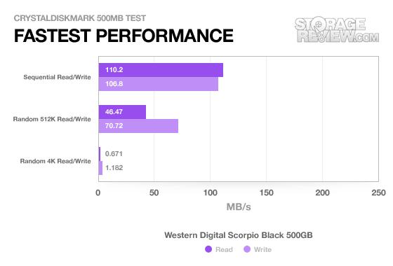 WD Scorpio Black 500GB