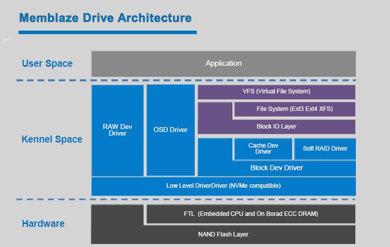 Memblaze Drive Architecture Diagram