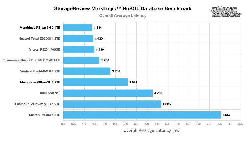 MarkLogic NoSQL Overall Average Latency Results