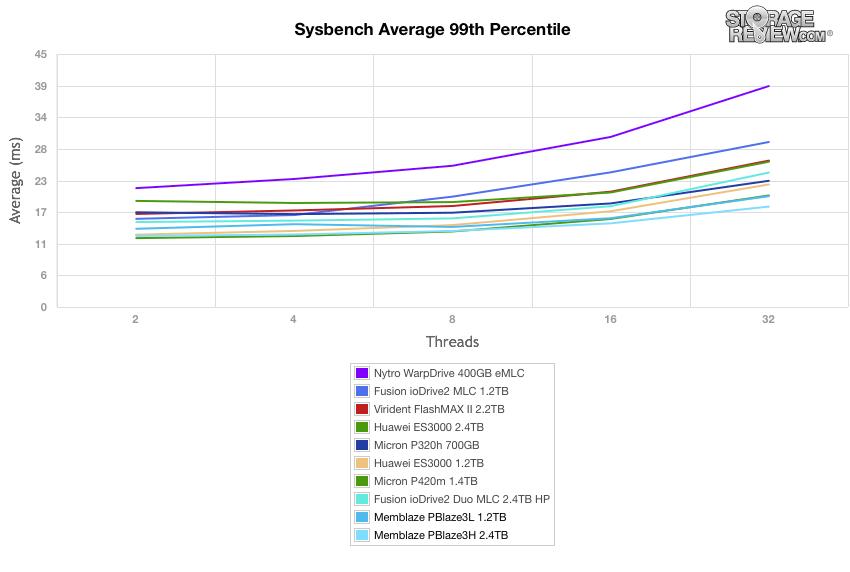 Memblaze PBlaze3 Sysbench 99th latency results