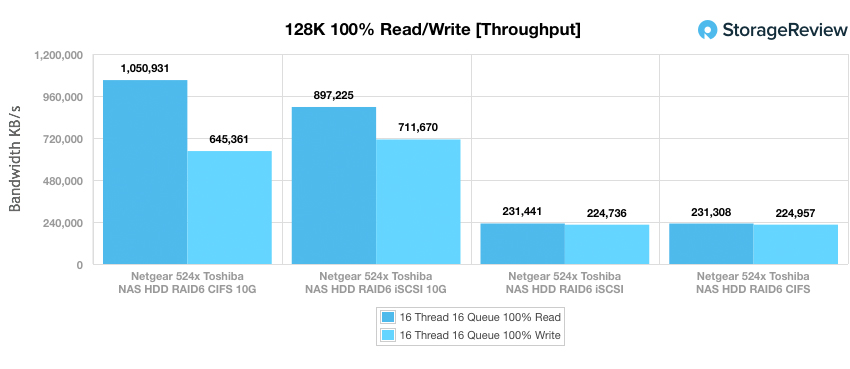 NETGEAR ReadyNAS 524X 128K throughput