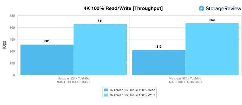 NETGEAR ReadyNAS 524X 4K throughtput