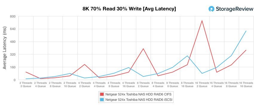 NETGEAR ReadyNAS 524X 8K average latency