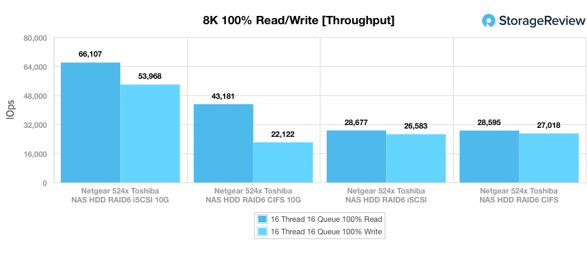 NETGEAR ReadyNAS 524X 8K throughput