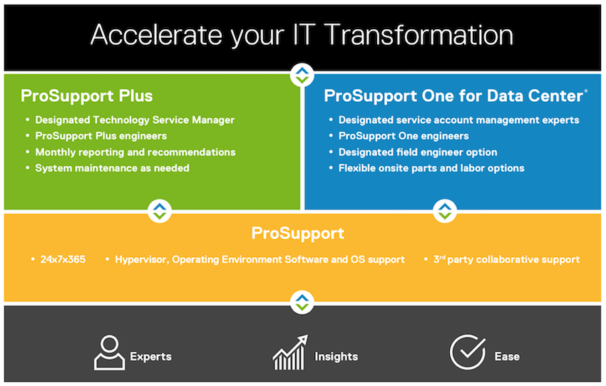 Dell EMC ProSupport Tiers