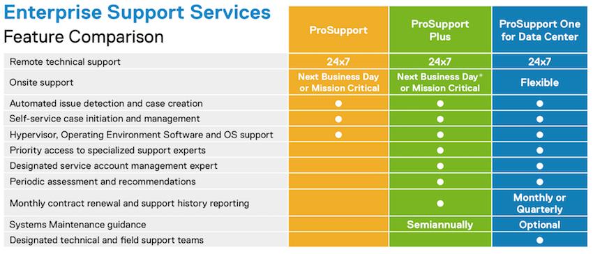Dell EMC ProSupport Feature Comparison