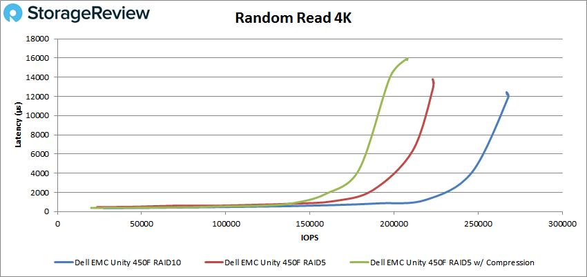 戴尔易安信Unity 450F全闪存存储测评
