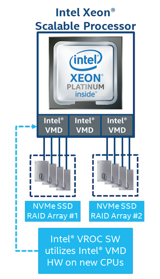 Intel VROC Architecture Overview