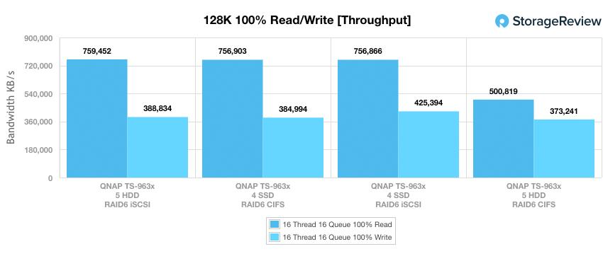 QNAP TS-963X 128K throughput