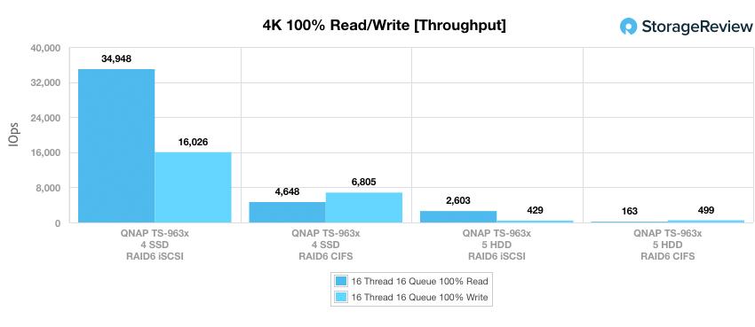 QNAP TS-963X 4K throughput