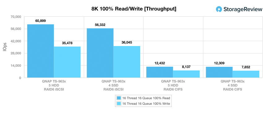 QNAP TS-963X 8K throughput