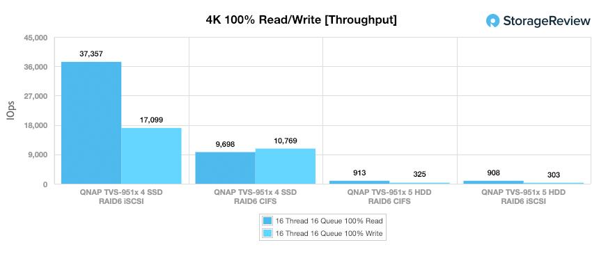 QNAP TVS-951X 4K throughput