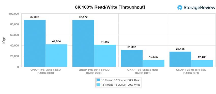 QNAP TVS-951X 8K throughput
