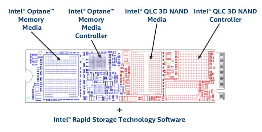 Intel H10 Architecture