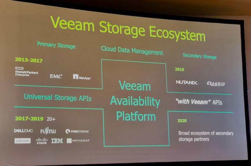Veeam Storage Ecosystem