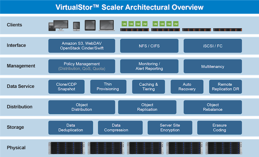 VirtualStor Scaler Architectural Overview