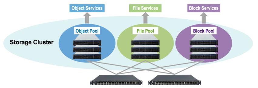 VirtualStor multi-protocol support