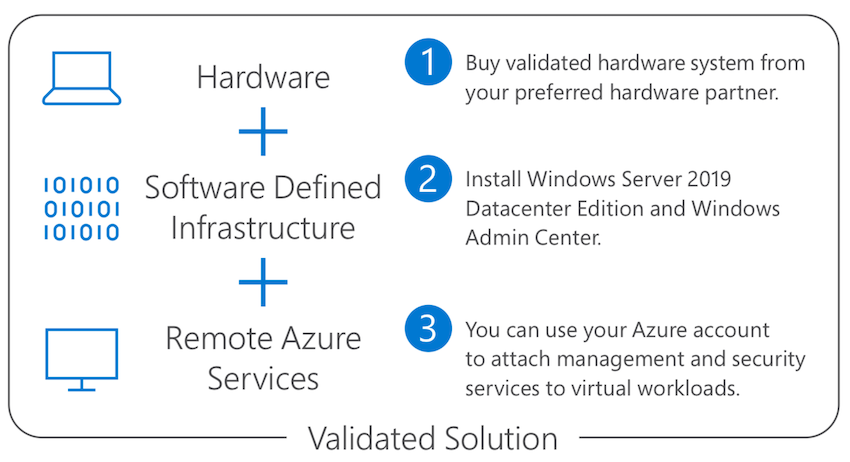 How to buy Azure Stack HCI solutions