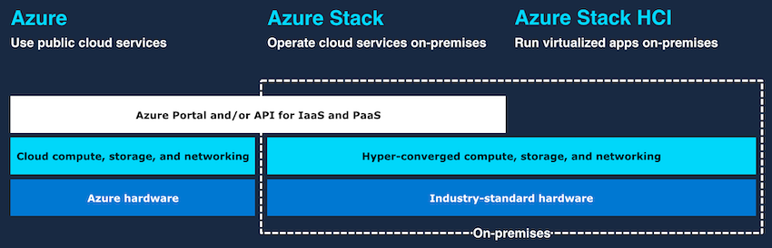 Microsoft Azure Deployment Options