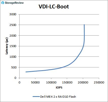 戴尔易安信PowerVault ME4 系列测评
