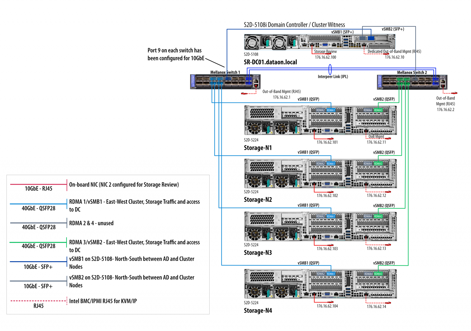 StorageReview Microsoft Azure Stack HCI DataON Cluster Diagram