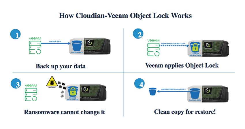 Cloudian Veeam Integration