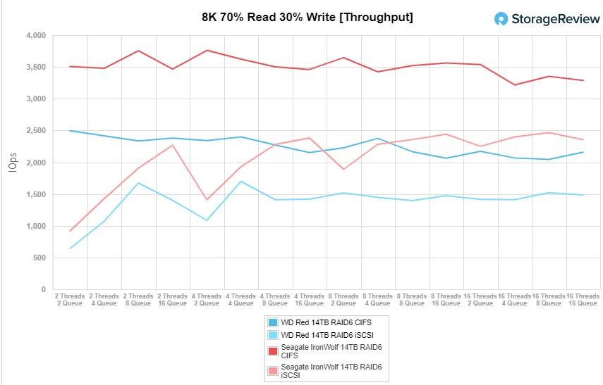 8K 70/30 workload throughput WD Red