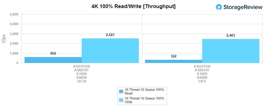 Asustor AS6510T NAS 4K read