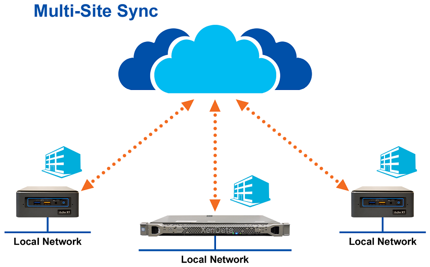 XenData Multi-Site Sync