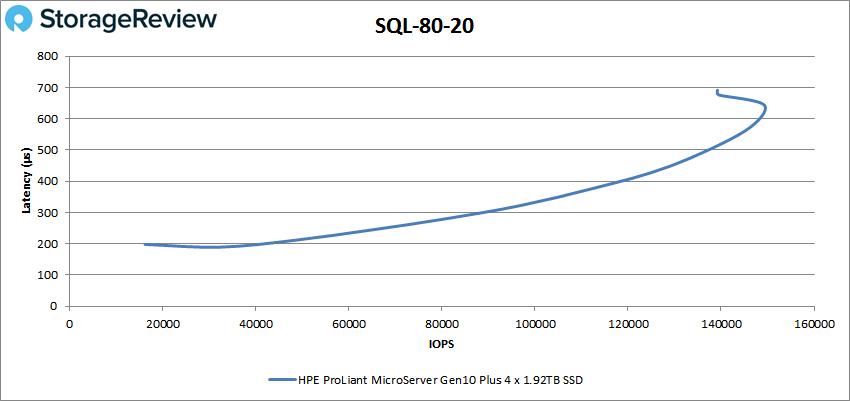 HPE ProLiant MicroServer Gen10 Plus SQL 80-20