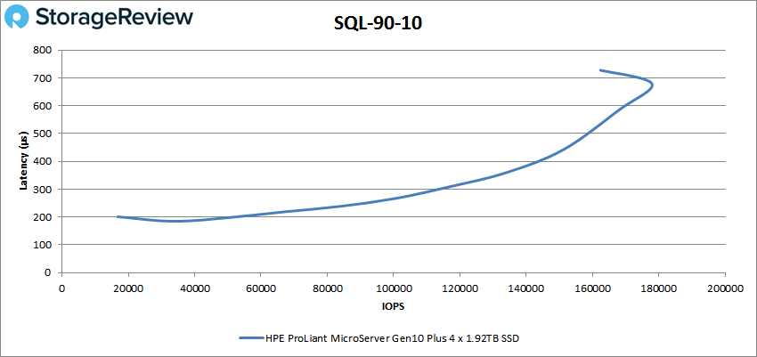 HPE ProLiant MicroServer Gen10 Plus SQL 90-10