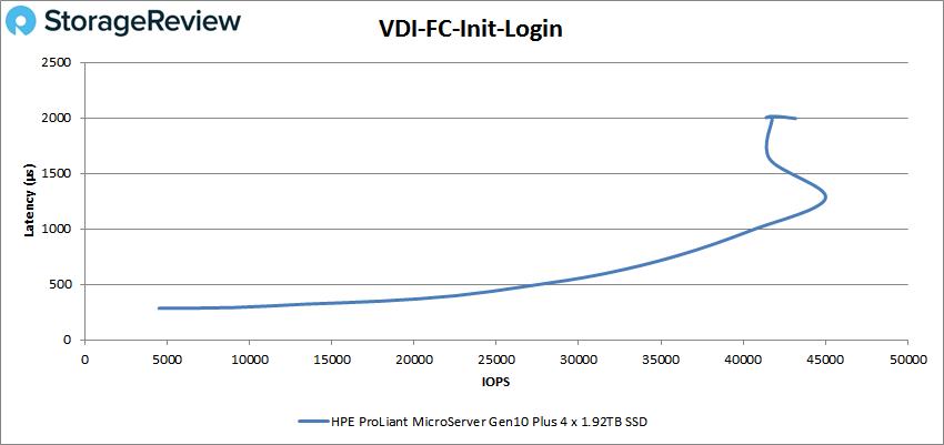 HPE ProLiant MicroServer Gen10 Plus VDI FC Intial Login