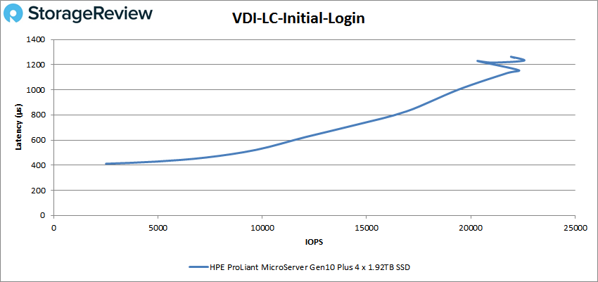 HPE ProLiant MicroServer Gen10 Plus VDI LC Initial Login