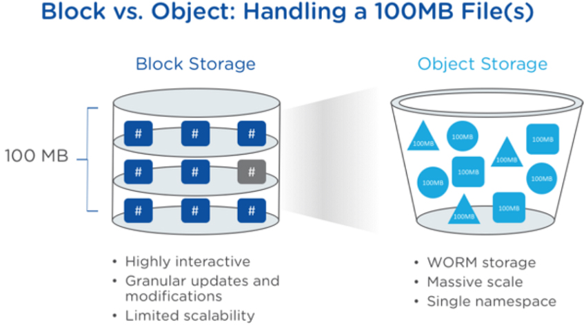 Nutanix Objects 2.0