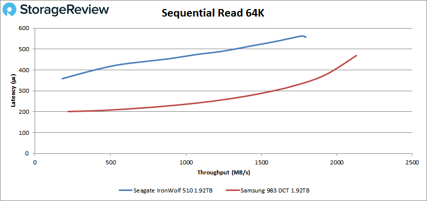 Seagate IronWolf 510 64K read