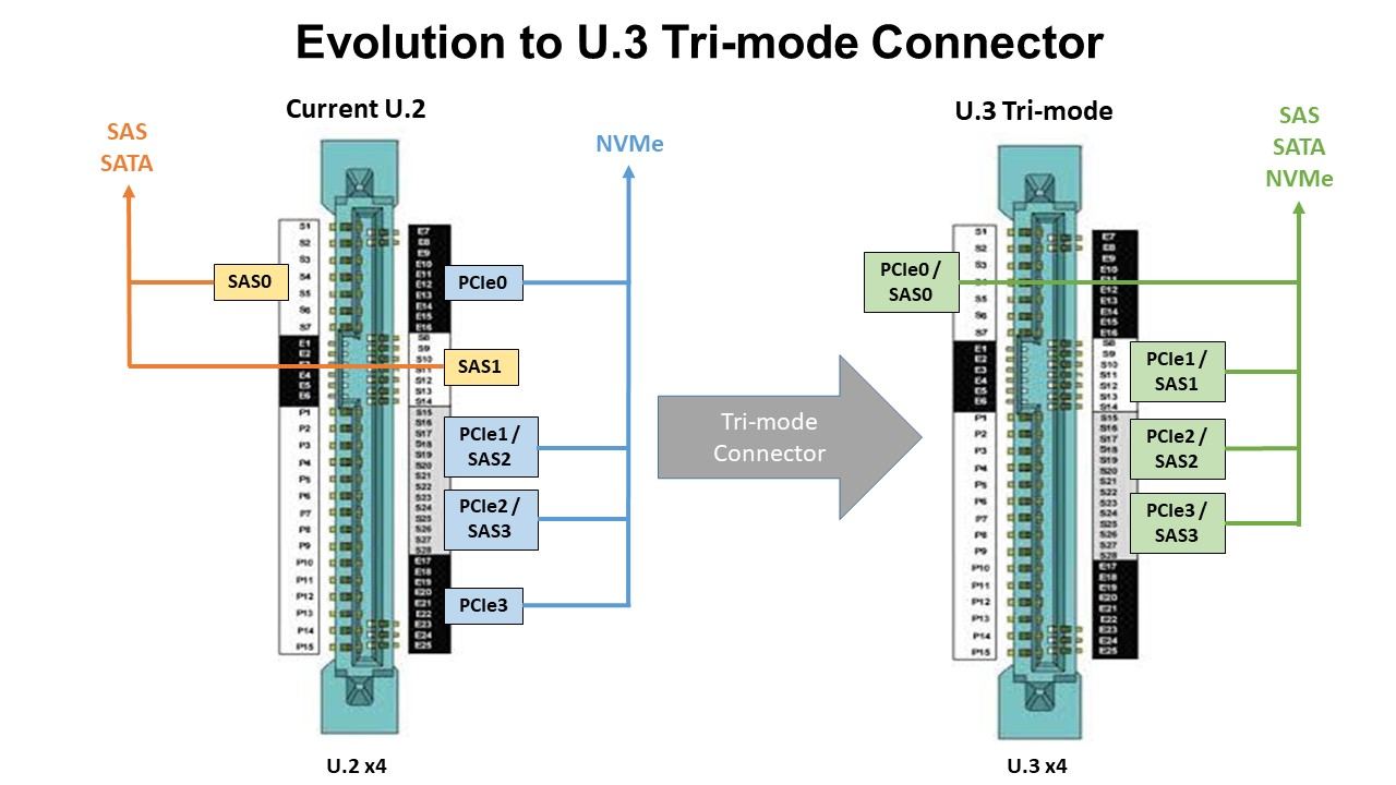 Evolution to U.3 Tri-mode Connector