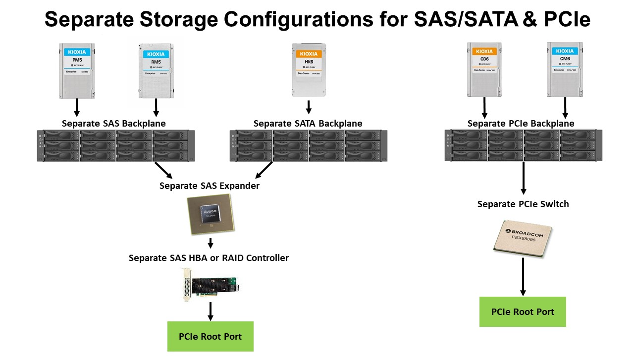separate storage configurations for Sas/SATA & PCIe