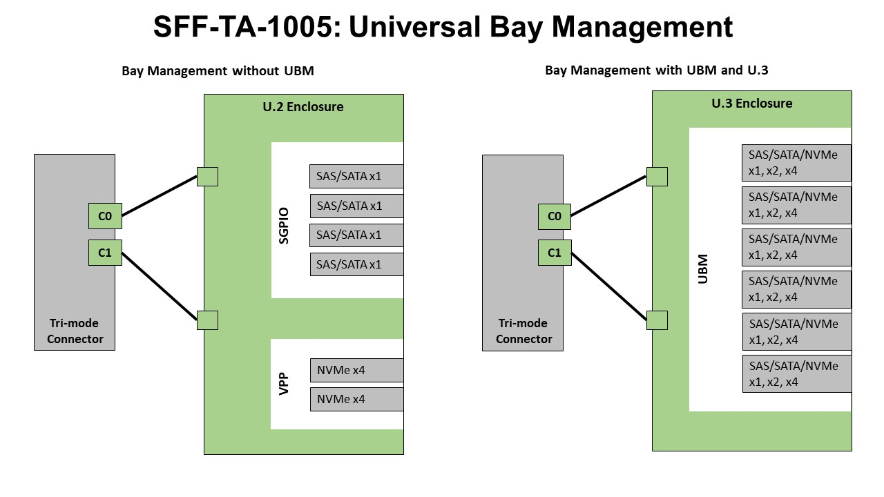 SFF-TA-1005: Universal Day Management