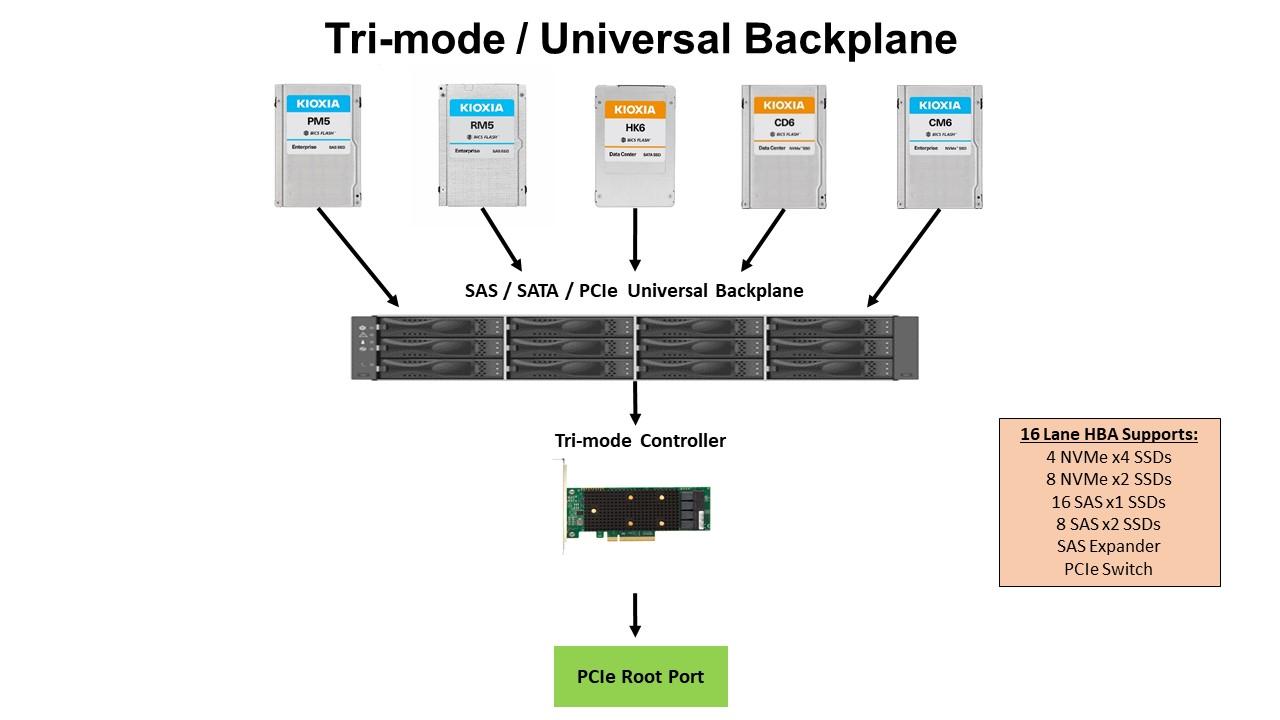 Tri-mode/Universal Backplane