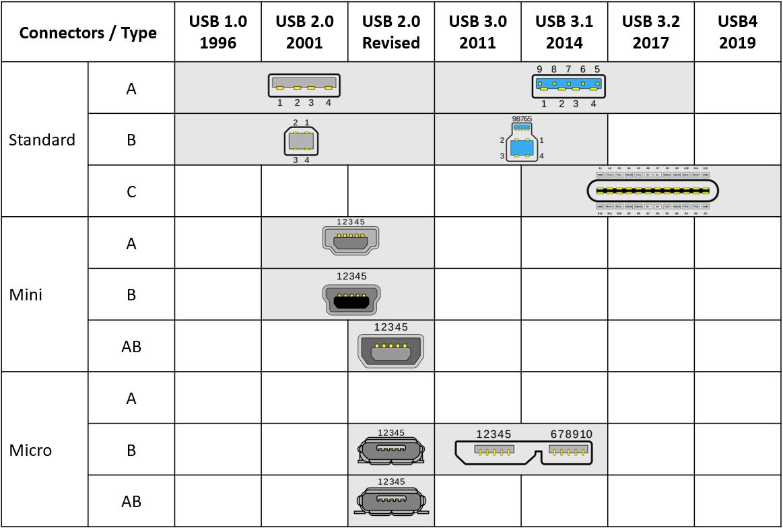 USB-C Overview Connectors