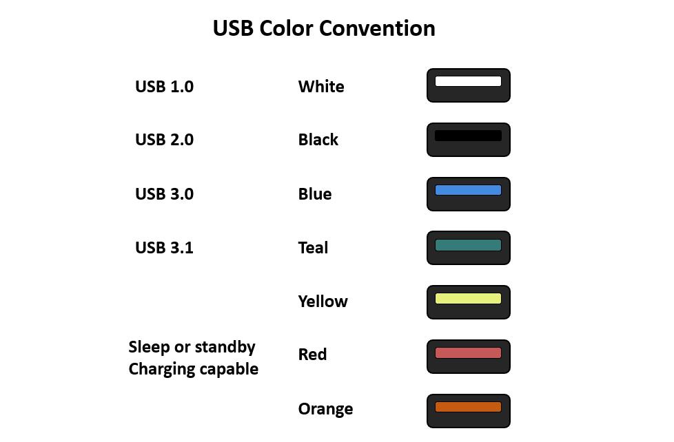 USB-C Overview Color
