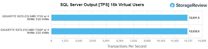 AMD EPYC 7Fx2 SQL TPS