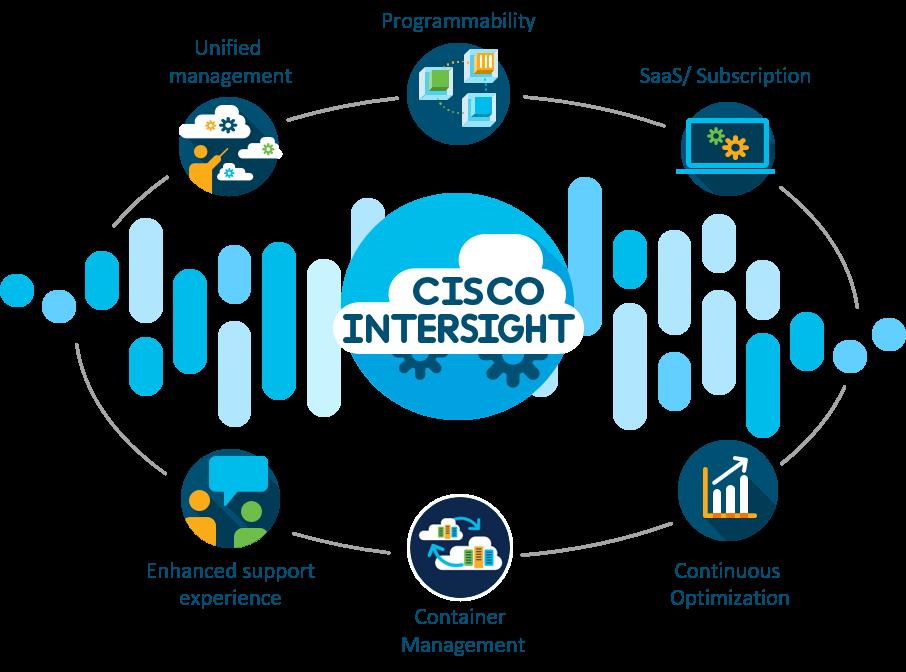 Cisco Intersight Pure Storage