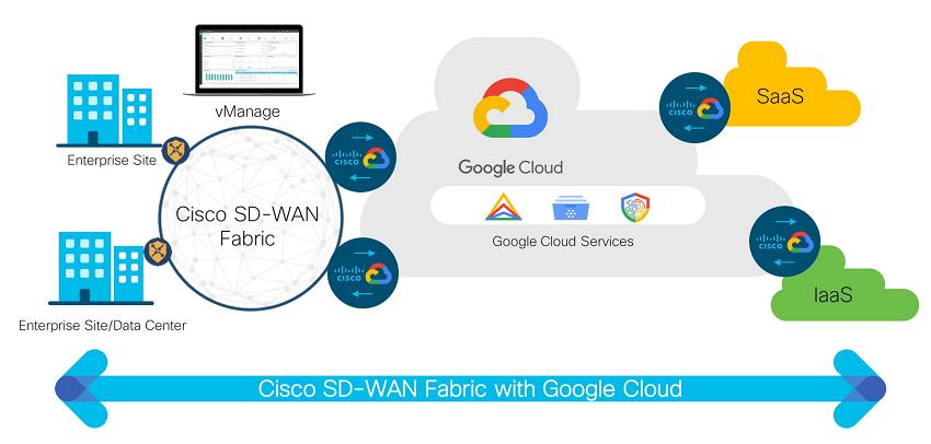 Cisco SD-WAN Cloud Hub with Google Cloud