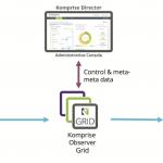 Komprise Elastic Data Migration