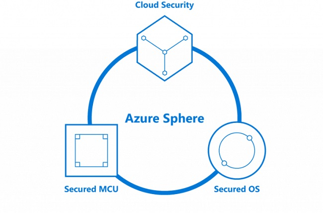 Azure sphere components