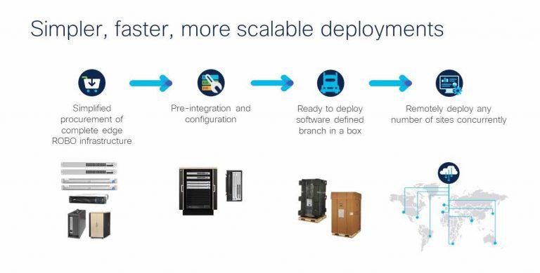 Cisco Schneider Edge Computing