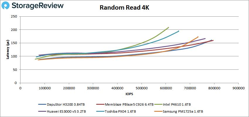 DapuStor H3200 4k read