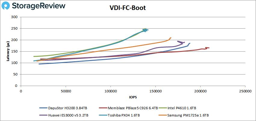 DapuStor H3200 vdi fc boot
