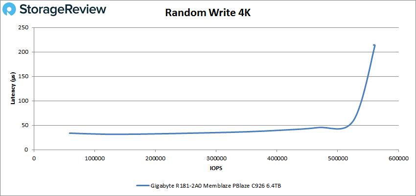 GIGABYTE R181-2A0 4k write